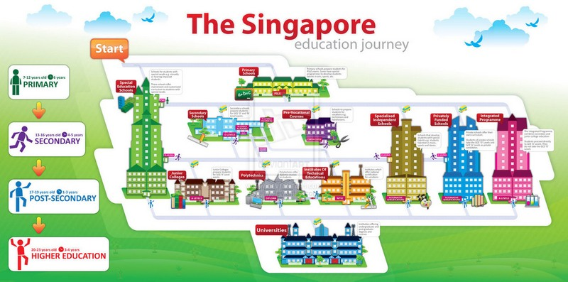 singapore education